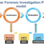 Langkah dan Jenis Proses Mobile Forensik